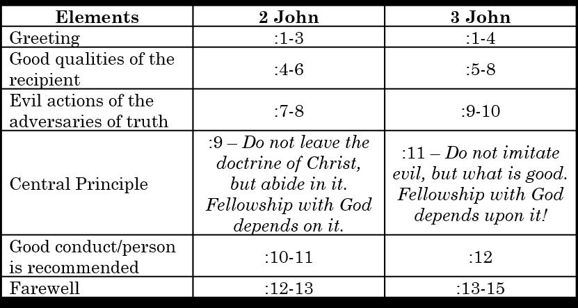 2-3-john-structure-v3